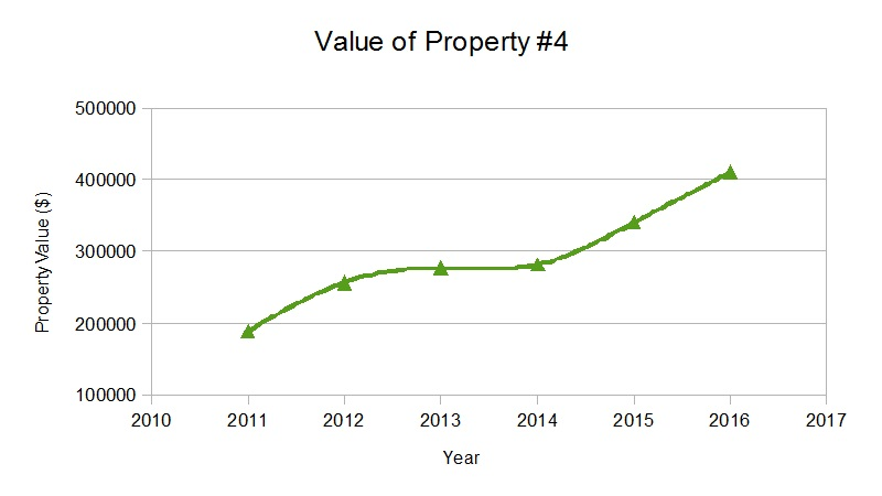 value-of-property-4