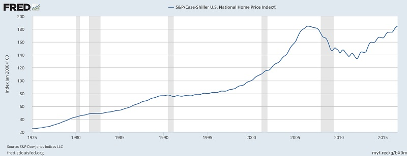 Case-Shiller National Home Price Index 1975 - 2016