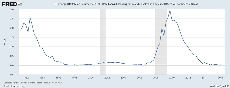 Charge-off Rate on Commercial Real Estate Loans 1991 - 2016